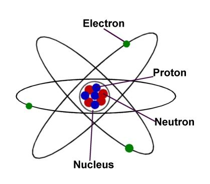 labelled diagram of an atom image gallery labeled atom