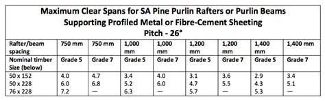 timber purlin size for metal roof roofs building regulations south africa