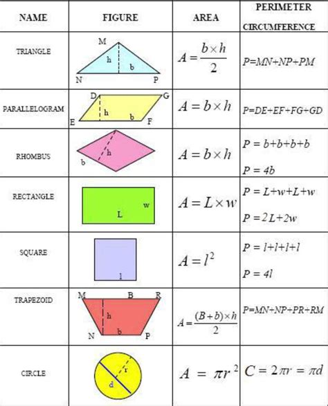 math pattern finder calculator 17 best images about area and perimeter on pinterest