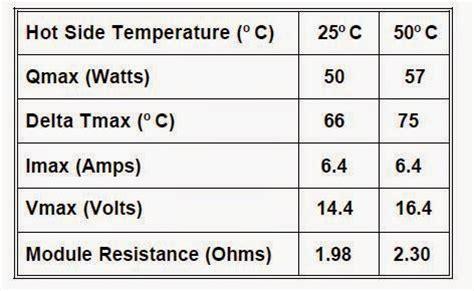 Modul Thermoelectric Peltier Elemen Panas Dingin Pendingin Tec1 12706 t lab jual pendingin termoelektrik elemen peltier