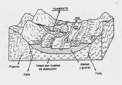dibujo tÉcnico : dibujo geolÓgico