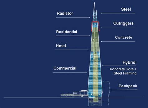 the shard section the shard europe s tallest building unveiled in london
