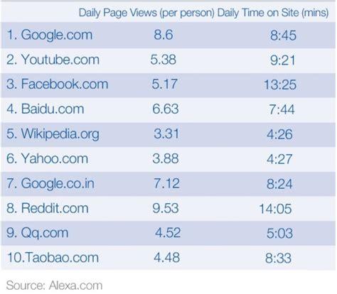 10 sitios en la web los 10 sitios web m 225 s visitados en el mundo forbes m 233 xico