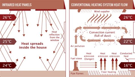 how do infrared heat ls work the 6 best infrared heaters reviews buying guide 2018