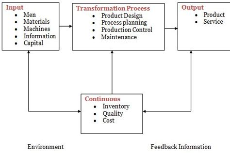 layout design in production and operation management term paper on production and operation management