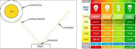 3 Bedroom 2 Bathroom House luminous flux vs lumens know its difference