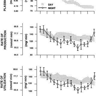 roles  circadian rhythmicity  sleep  human