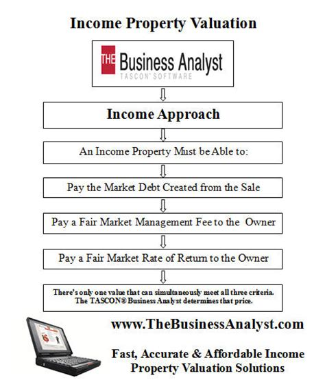 the income approach to property valuation books the tascon 174 business analyst gt what it does gt income