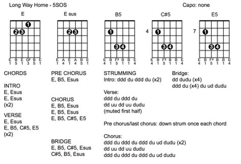 guitar chord and tabs