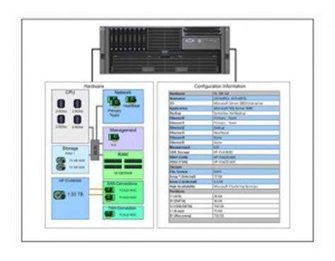 server configuration template free server configuration
