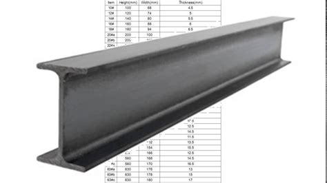 steel sections price list steel i beam prices youtube