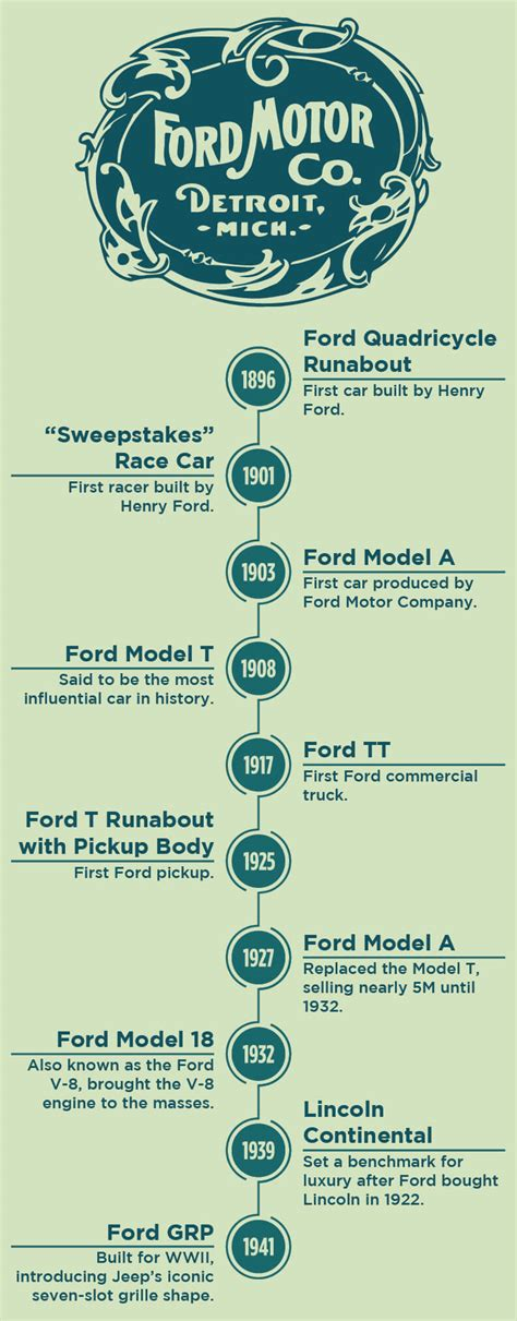 Ford Family Tree by A Family Tree Of Henry Ford S Most Influential Vehicles