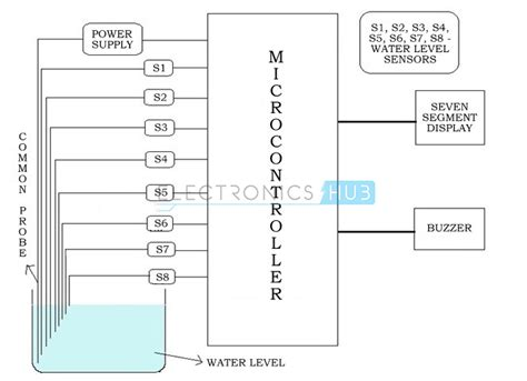 water level indicator project with circuit diagram water level indicator project circuit working using avr