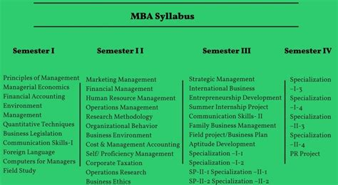 Importance Of Mba Course by Everything About Mba Masters Of Business Administration
