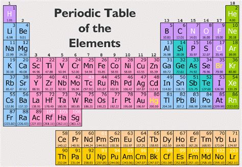 Periodic Table Names And Symbols by Chemassist Elements And The Periodic Table