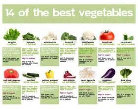 vegetable quotes quotesgram