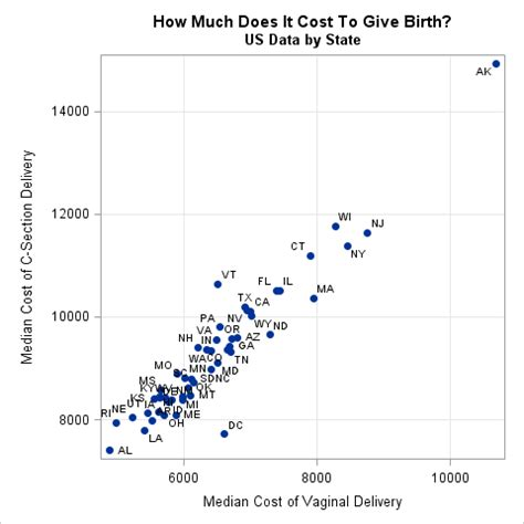 cost of cesarean section how much does it cost to give birth in the us