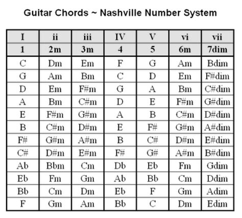 country music guitar chord progressions country guitar lessons