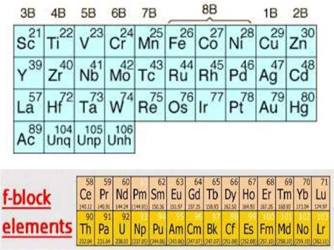 d and d table d and f block elements xii