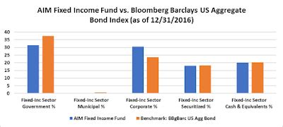 aim program blog: aim fixed income strategy paying off for