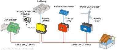 solutions photovolta 239 ques r 233 seau auto conso ou autonome