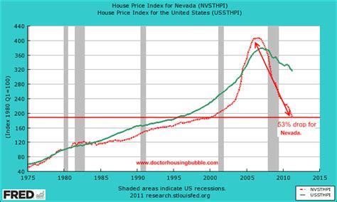 现在为何要去买房地产在拉斯维加斯