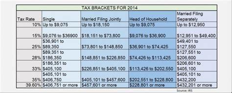 federal tax brackets 2014 2014 federal tax rates and irs tax brackets tax return