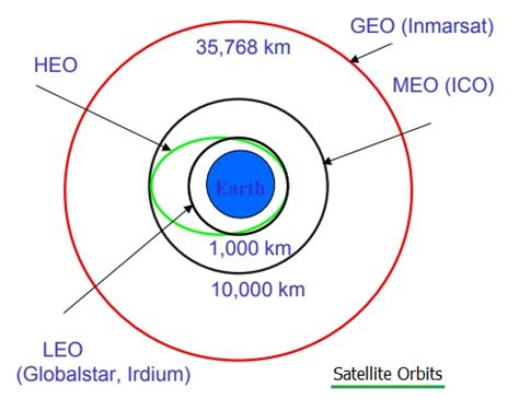 advantages and disadvantages of geo | geosynchronous orbit