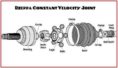 Layout Cv Exle | diagram of cv joint front drive wheel and axle diagram