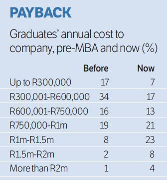 Earnings After Mba by Which Schools Mba Graduates Would Choose And What Happens