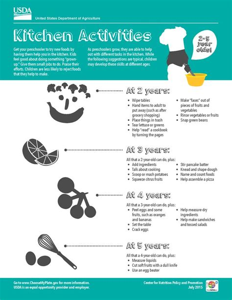 Kitchen Helper Qualifications 217 Best What S Myplate All About Images On