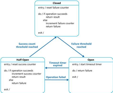 video pattern breaker day 11 微服務的自我保護與重試機制 circuit breaker it 邦幫忙 一起幫忙解決難題