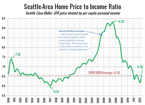 the bigger picture on housing