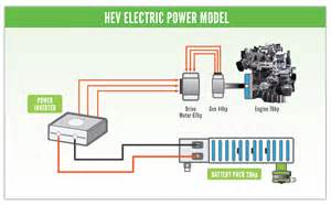 Electric Vehicle Battery Motor From The Hybrid Shop How Does Hybrid Battery Conditioning