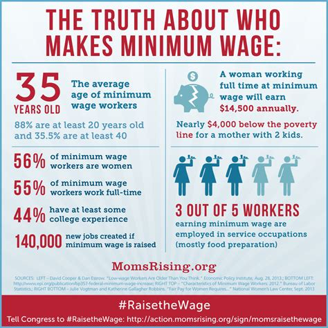 the minimum wage tell congress raise up momsrising s