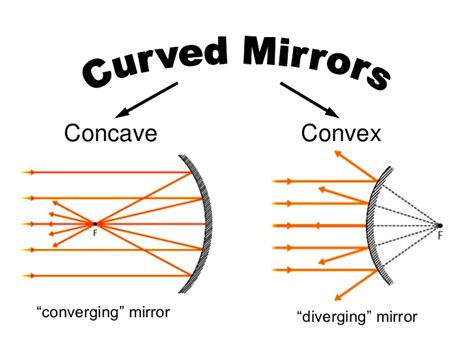 converging mirror diagram concave and convex mirrors for matttroy