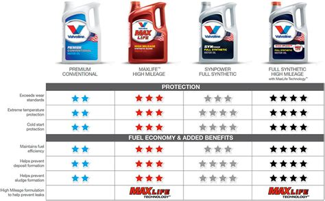 Valvoline Do It Yourself Oil Change Specials   AutoZone.com