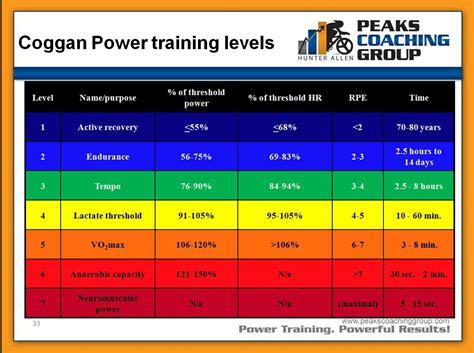 calculator level 24 confused about power zones bikeradar forum