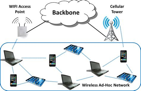 mobile ad hoc networking surflex technology 187 research development