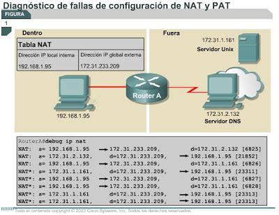 nat pat tutorial networking cisco linux y windows diagnostico de fallas