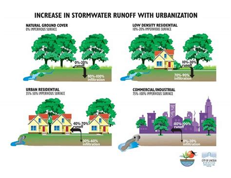 runoff diagram resilient stormwater planning takes time and pays