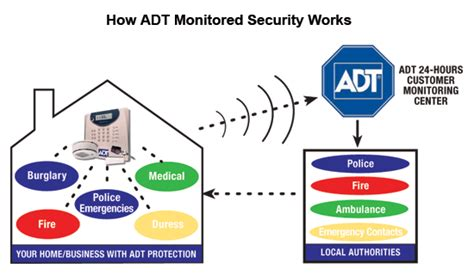 types of adt security monitoring service