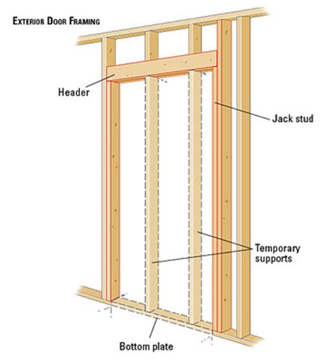 How To Build An Exterior Door Frame Framing For A New Exterior Door How To Install House