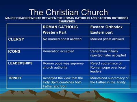What Are The Different Church Documents