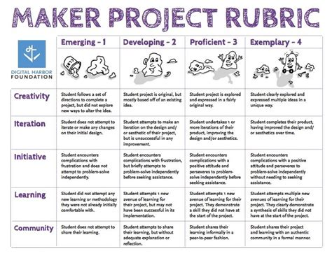 rubric template maker maker project rubric blueprint by digital harbor foundation