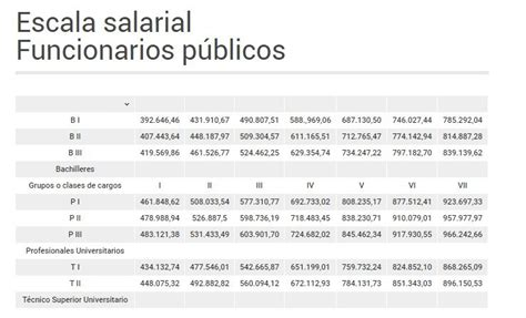 escala salarial policia pcia bs as 2016 escala salarial sueldos basicos 10430 2016 as 237 quedaron