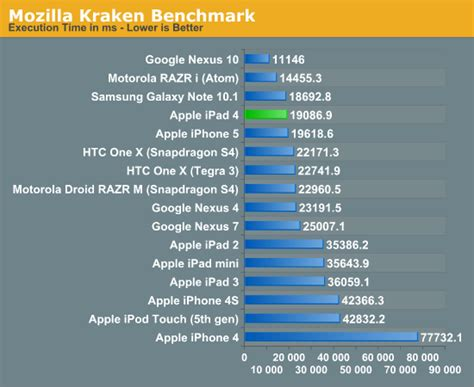 kraken bench cpu performance memory bandwidth ipad 4 late 2012 review