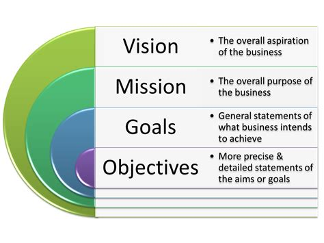 a vision of leadership objective objectives