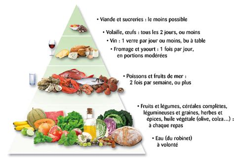 protein 0 cholesterol regime anti cholesterol coach nutrition et sportif