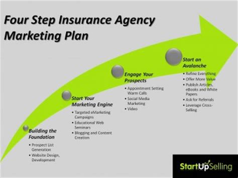 Insurance Marketing Plan Template webinar filling the sales funnel with the four step insurance agency marketing plan